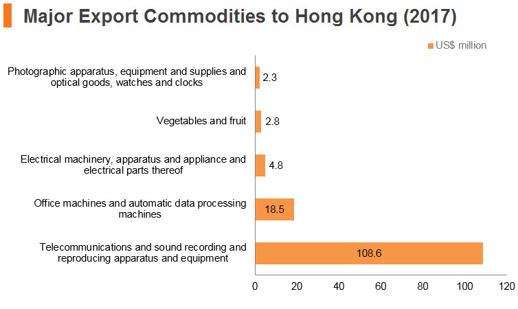 Graph: Kazakhstan major export commodities to Hong Kong (2017)