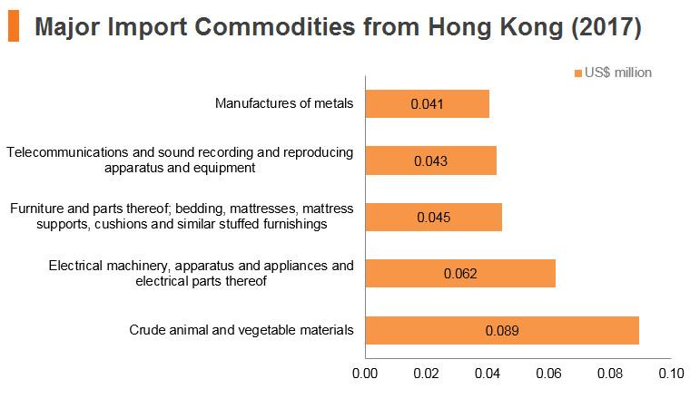 Graph: Kazakhstan major import commodities from Hong Kong (2017)