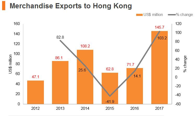 Graph: Kazakhstan merchandise exports to Hong Kong