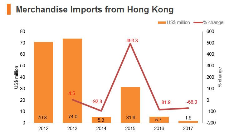 Graph: Kazakhstan merchandise imports from Hong Kong