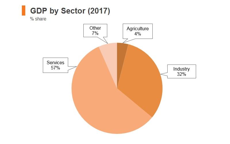 Graph: Kazakhstan GDP by sector (2017)