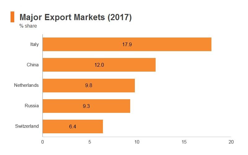 Graph: Kazakhstan major export markets (2017)