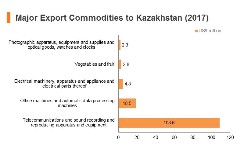 Graph: Major export commodities to Kazakhstan (2017)