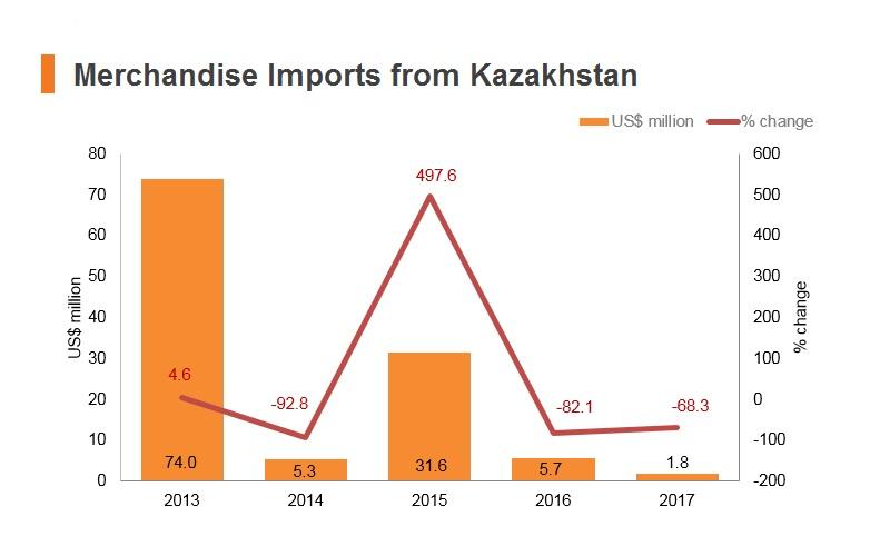 Graph: Merchandise imports from Kazakhstan