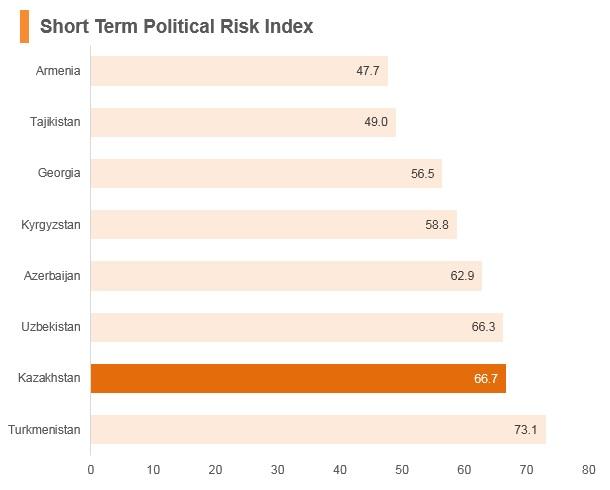 Graph: Kazakhstan short term political risk index