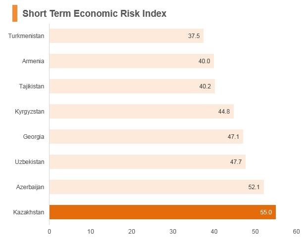 Graph: Kazakhstan short term economic risk index