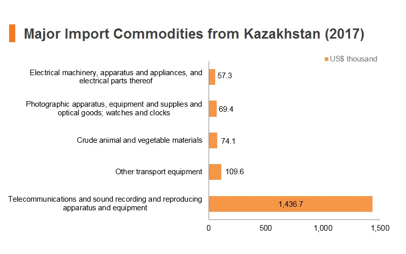 Graph: Major import commodities from Kazakhstan (2017)