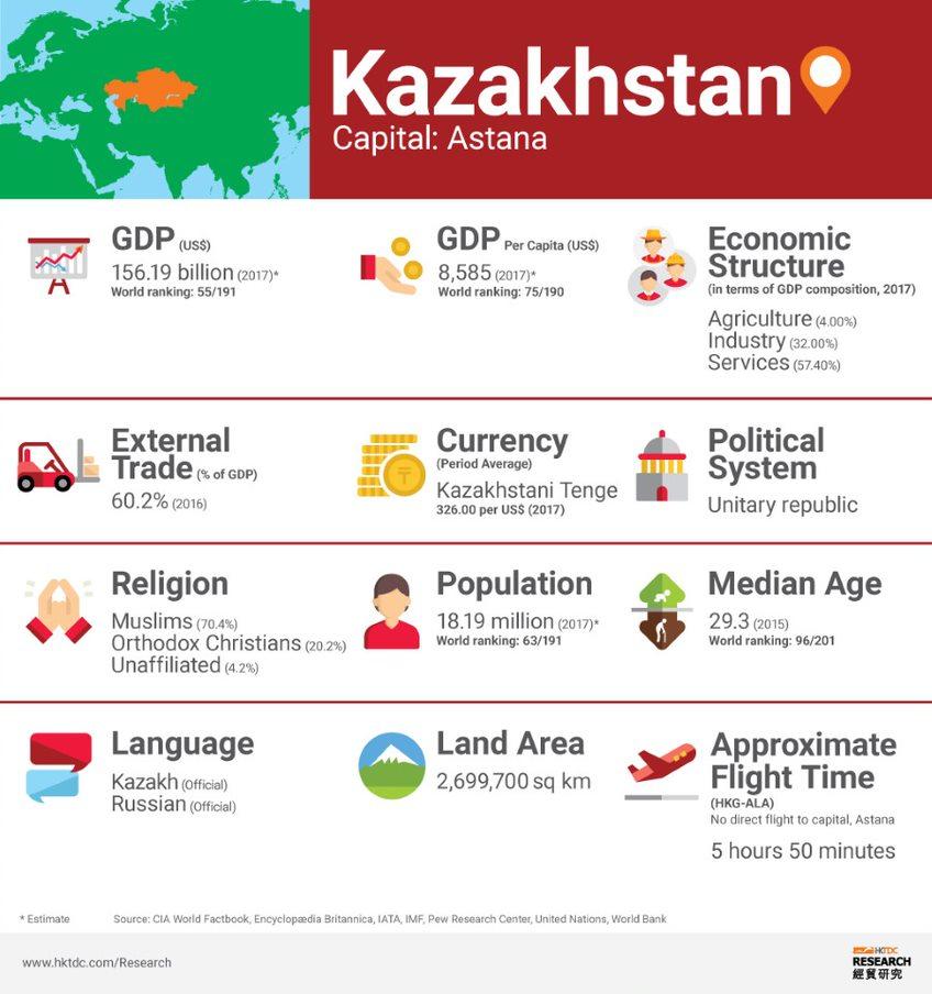 Graph: Kazakhstan factsheet