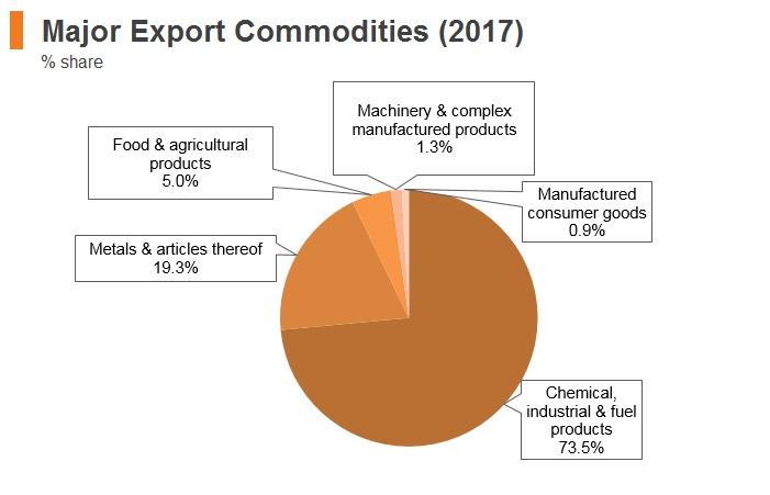 Graph: Kazakhstan major export commodities (2017)