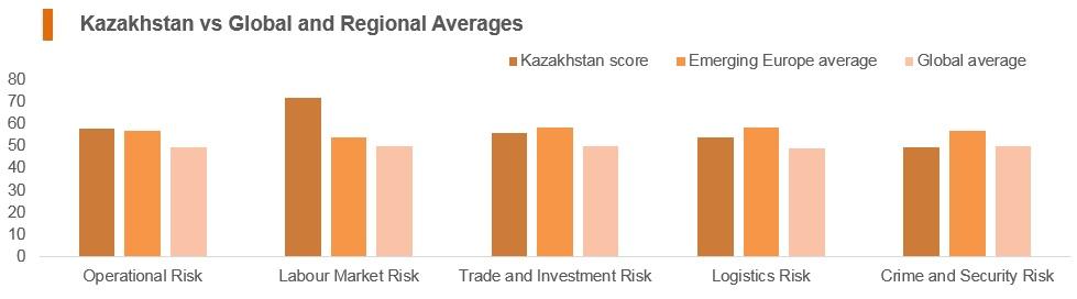 Graph: Kazakhstan vs global and regional averages
