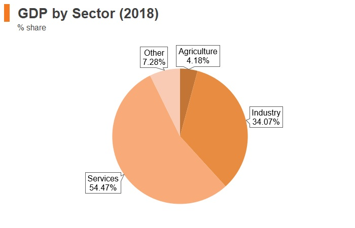 Graph: Kazakhstan GDP by sector (2018)