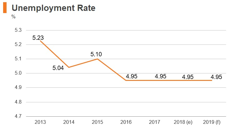 Graph: Kazakhstan unemployment rate