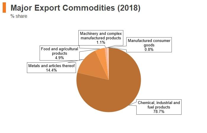 Graph: Kazakhstan major export commodities (2018)