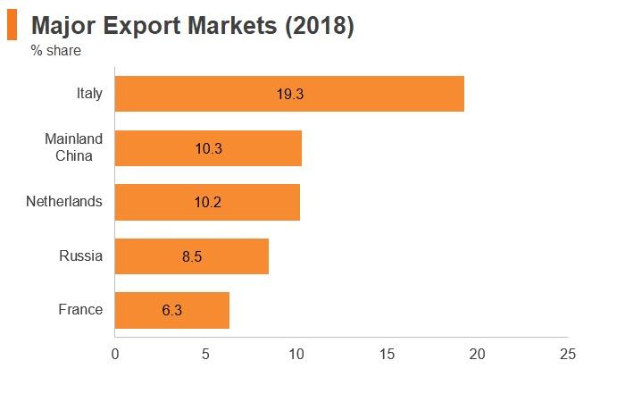 Graph: Kazakhstan major export markets (2018)