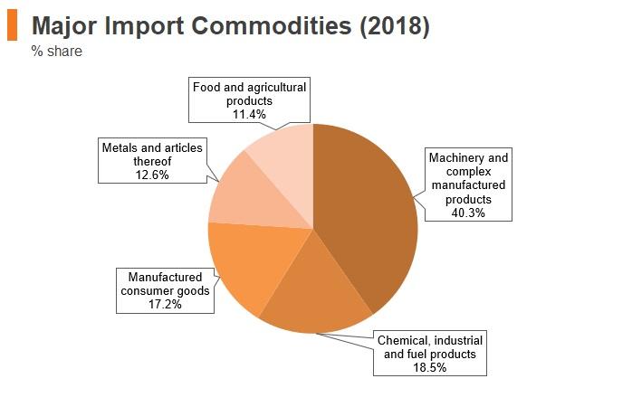 Graph: Kazakhstan major import commodities (2018)