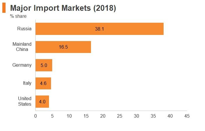 Graph: Kazakhstan major import markets (2018)