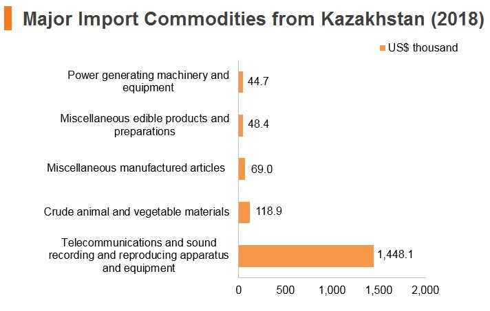 Graph: Major import commodities from Kazakhstan (2018)