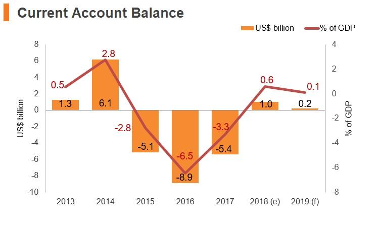 Graph: Kazakhstan current account balance