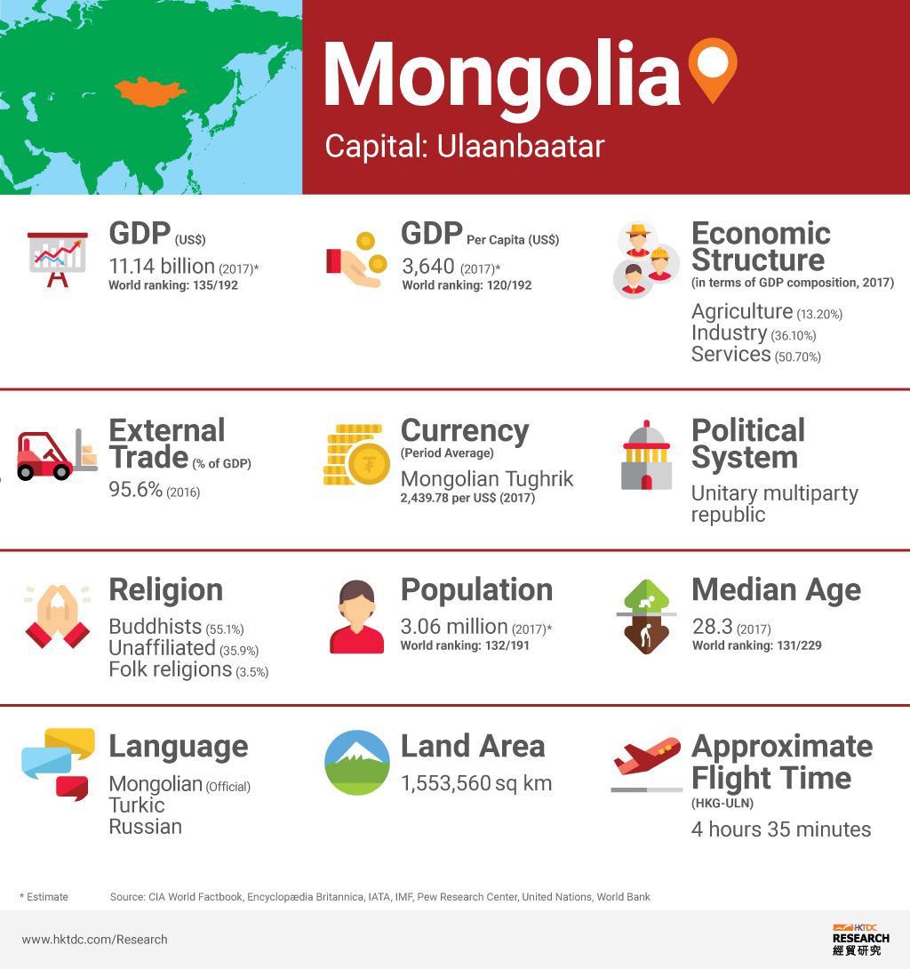 Graph: Mongolia factsheet