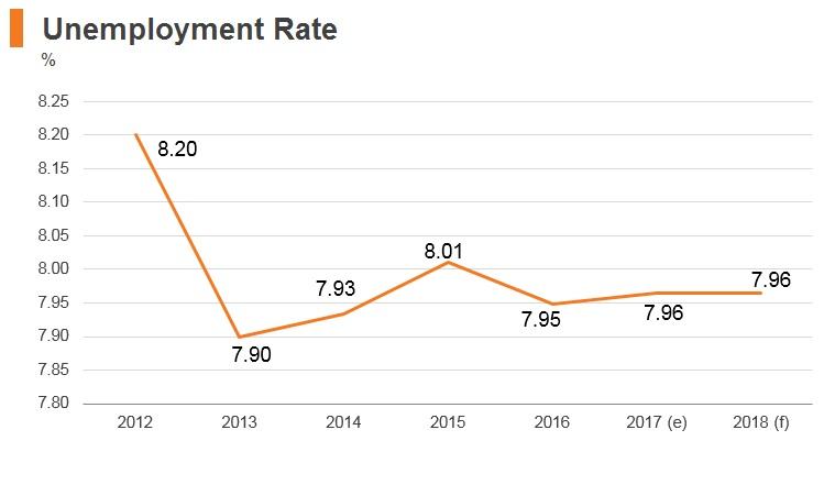 Graph: Mongolia unemployment rate