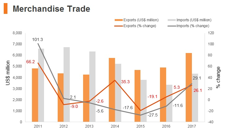 Graph: Mongolia merchandise trade