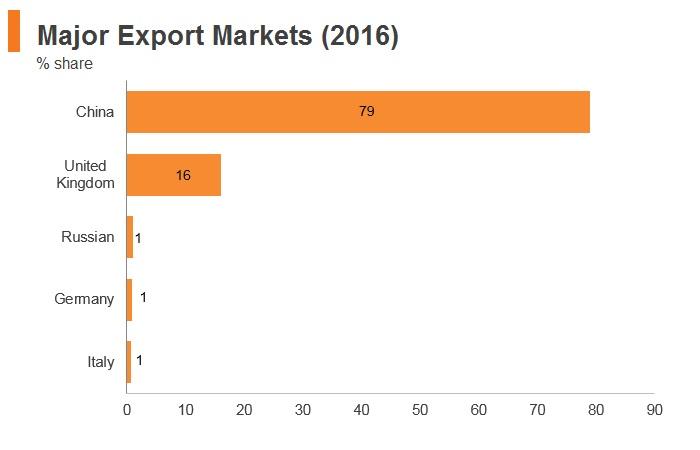 Graph: Mongolia major export markets (2016)