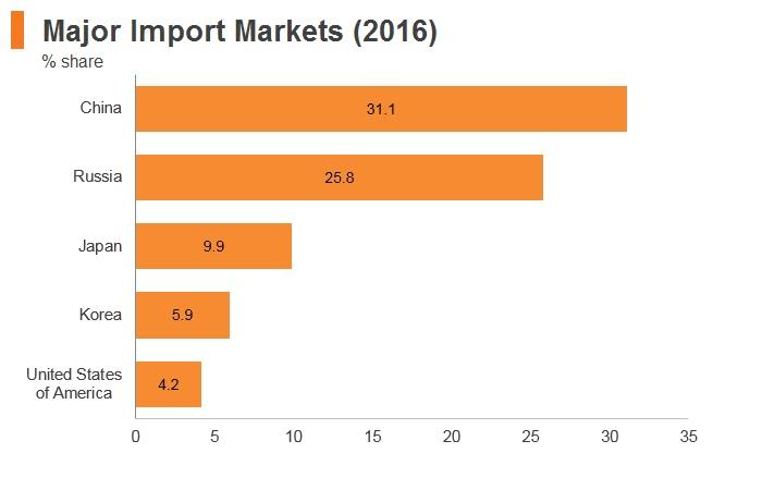 Graph: Mongolia major import markets (2016)