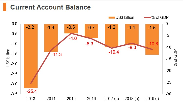 Graph: Mongolia current account balance