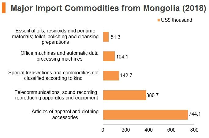 Graph: Major import commodities from Mongolia (2018)