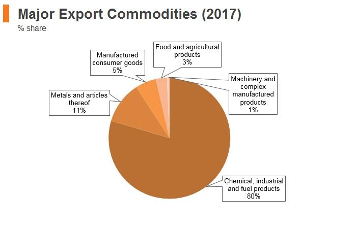 Graph: Mongolia major export commodities (2017)