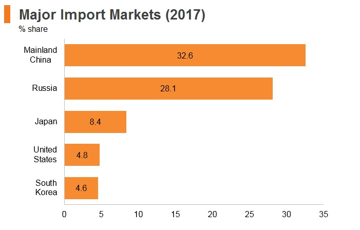 Graph: Mongolia major import markets (2017)