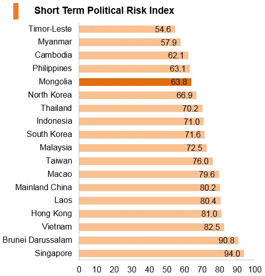 Graph: Mongolia short term political risk index