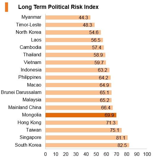 Graph: Mongolia long term political risk index