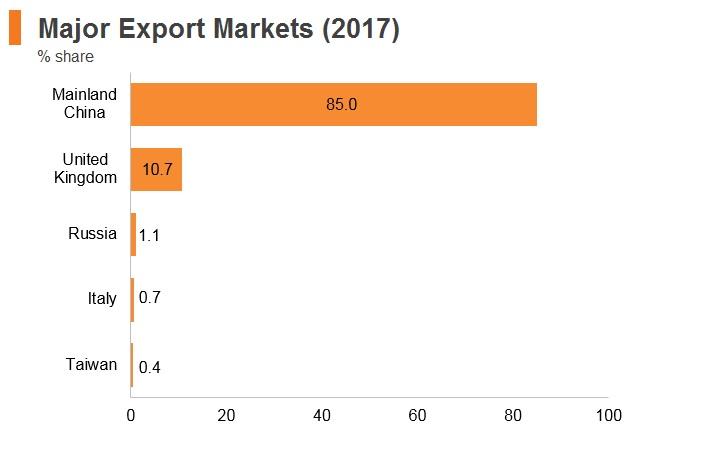 Graph: Mongolia major export markets (2017)