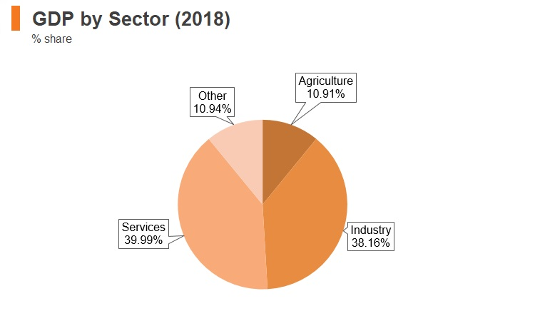 Graph: Mongolia GDP by sector (2018)
