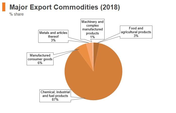 Graph: Mongolia major export commodities (2018)