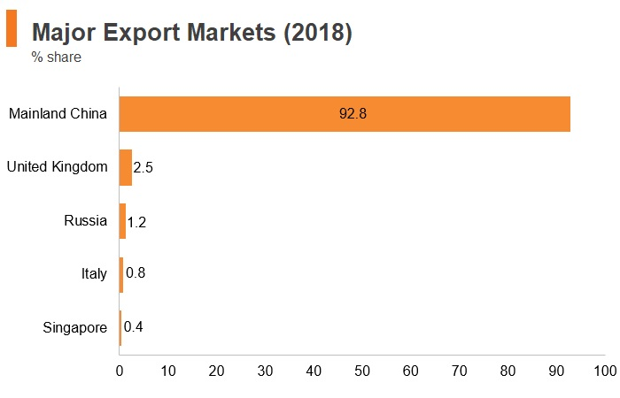 Graph: Mongolia major export markets (2018)