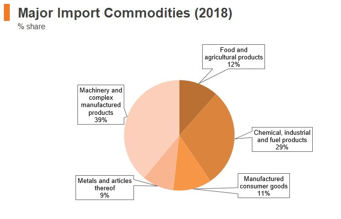 Graph: Mongolia major import commodities (2018)