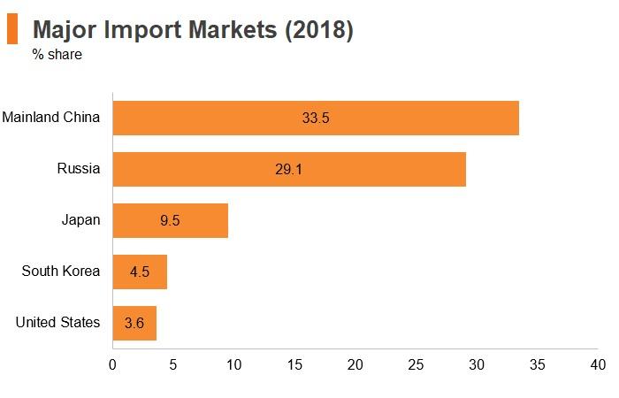Graph: Mongolia major import markets (2018)