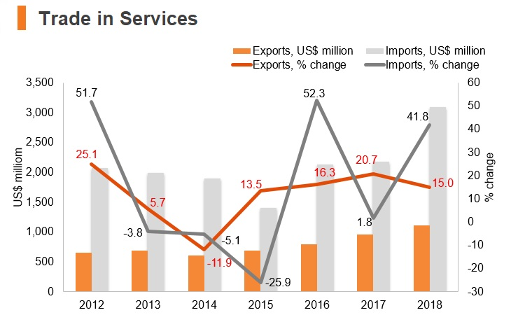 Graph: Mongolia trade in services