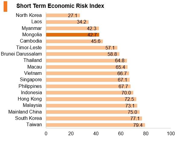Graph: Mongolia short term economic risk index