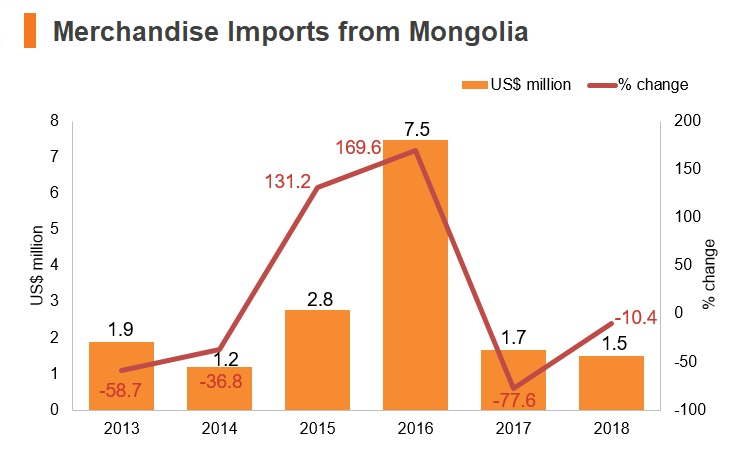 Graph: Merchandise imports from Mongolia