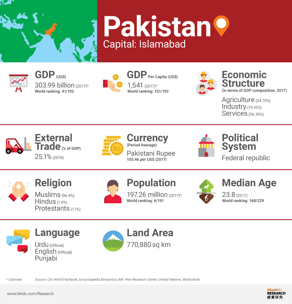 Picture: Pakistan factsheet