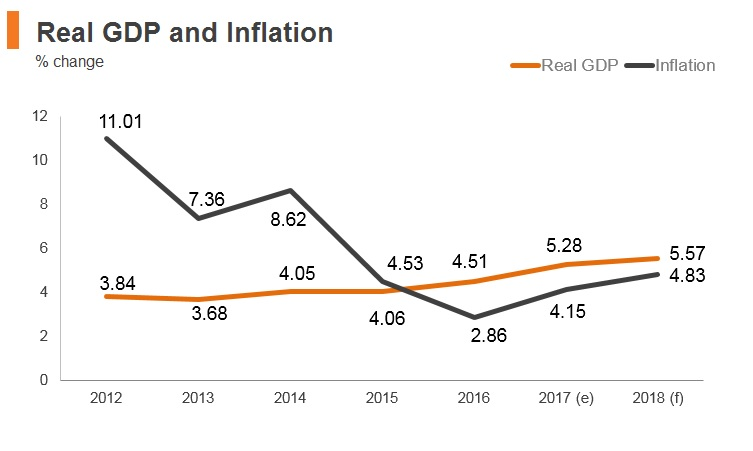 Graph: Pakistan real GDP and inflation