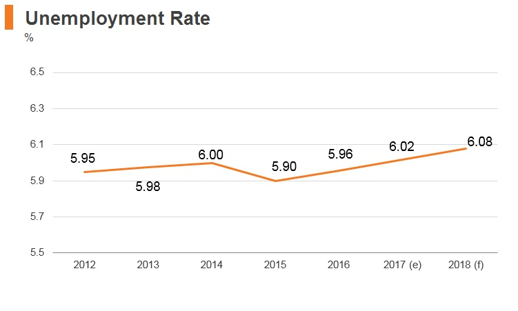 Graph: Pakistan unemployment rate