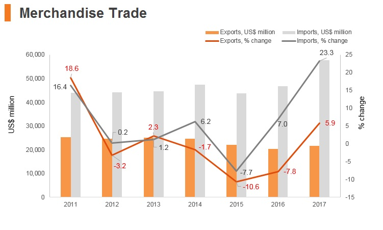 Graph: Pakistan merchandise trade