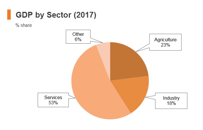 Chart: Pakistan GDP by sector (2017)
