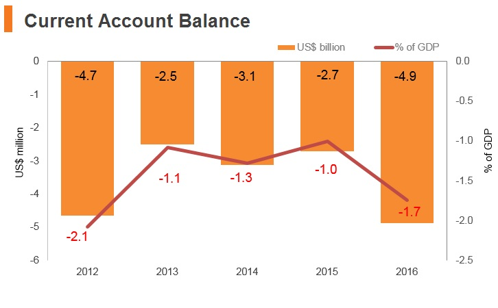 Graph: Pakistan current account balance