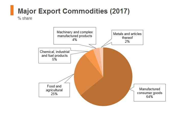 Graph: Pakistan major export commodities (2017)