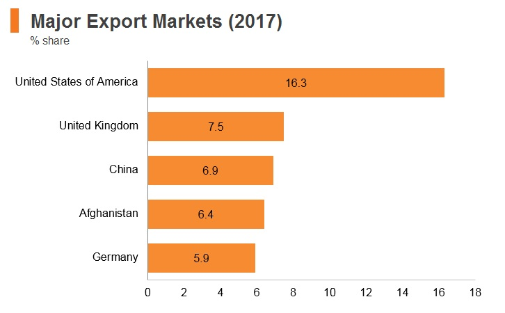 Graph: Pakistan major export markets (2017)